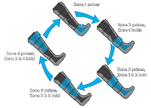 NormaTec Recovery System, Boot Pulse diagram